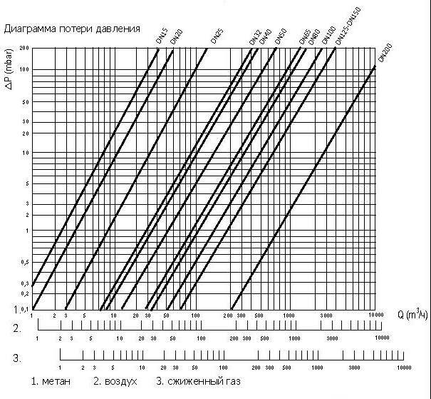 Диаграмма потери давления клапана EVG-NA, NC