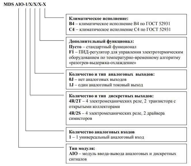Форма заказа модулей ввода-вывода MDS-AIO-1, MDS-AIO-1/F1