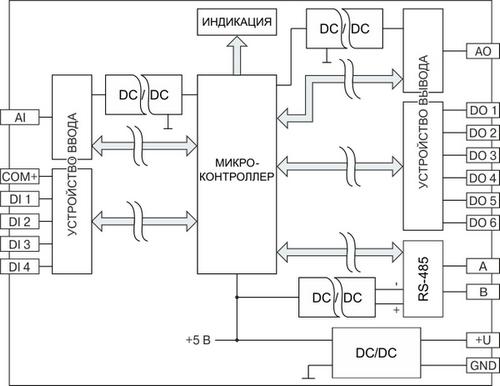 Функциональная схема модуля ввода-вывода MDS-AIO-1