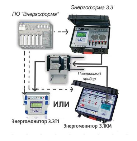 Установки поверочные УППУ-МЭ 3.3Т1-П; УППУ-МЭ 3.1КМ-П