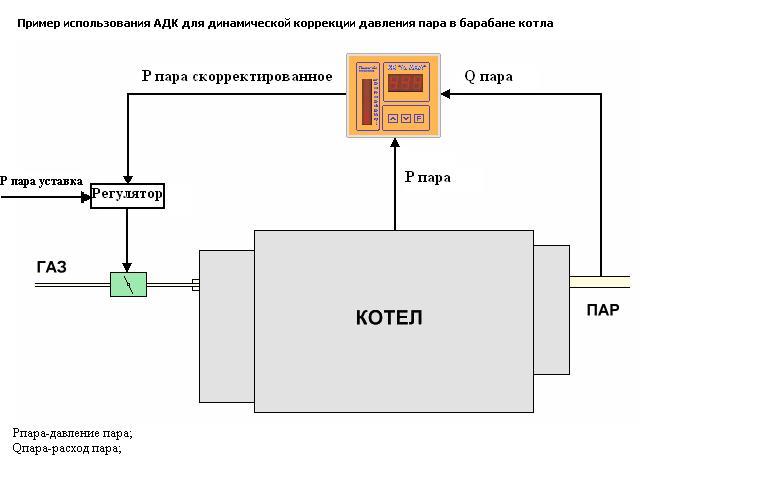 Работа корректора АДК