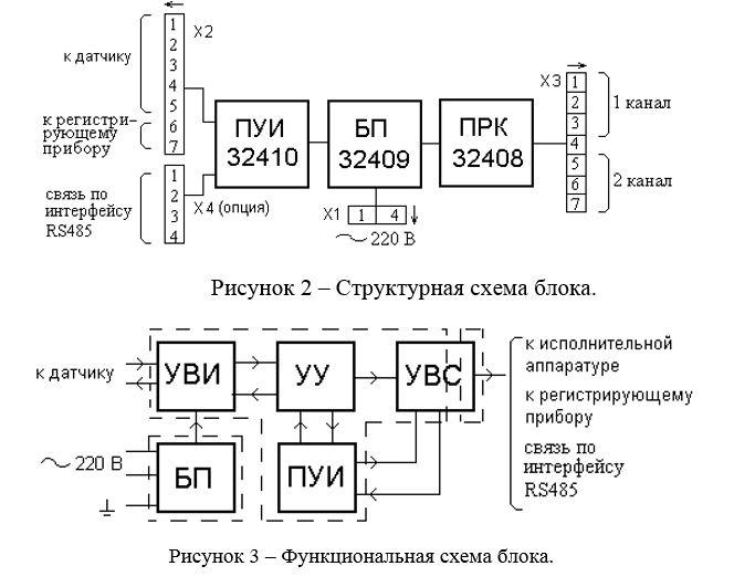 Структурная и функциональная схемы блока БИТ-300М