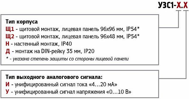 Форма. Задатчик сигнала УЗС1-Щ/Н/Д