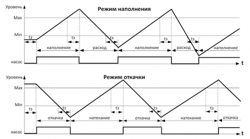 Диаграмма работы реле уровня РКУ-1М-ЭКМ