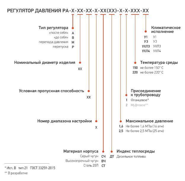 Форма заказа регуляторов давления РА-А,РА-В,РА-М,РА-Р