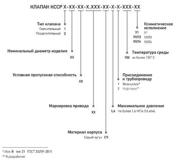 Форма (структура) условного обозначения клапана КССР