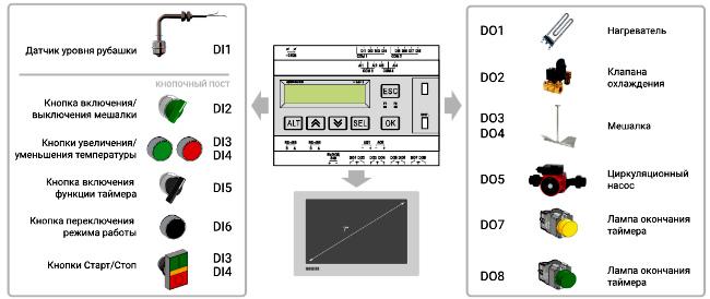 Схема. КМУ1-24/230 автоматика управления