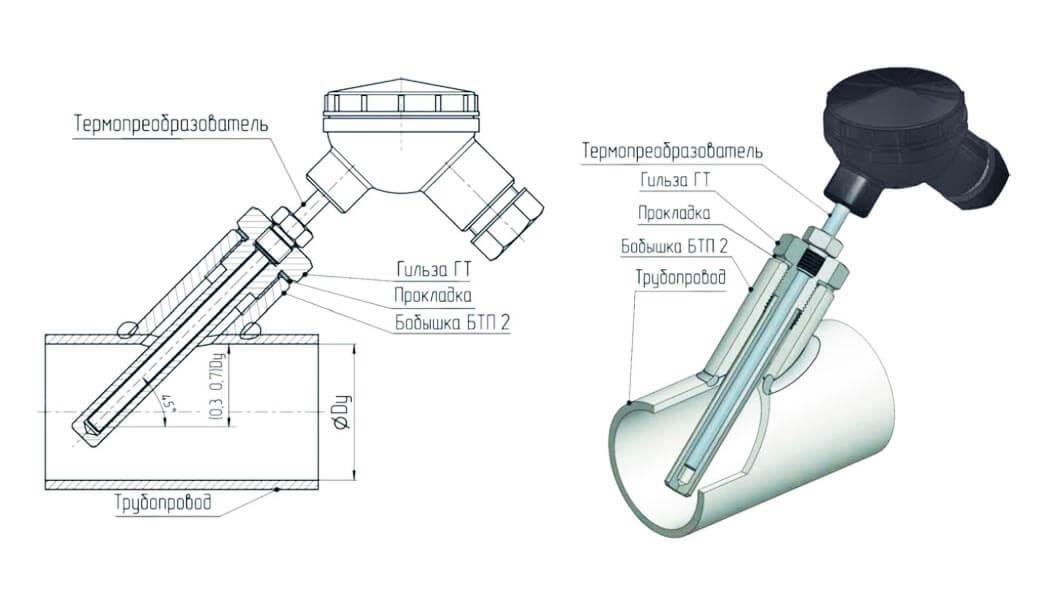 Схема монтажа термопреобразователя в скошенную бобышку
