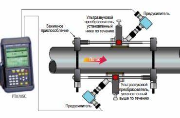 TransPort PT878GC портативный ультразвуковой расходомер газа