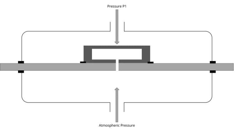 Принцип измерения давления датчиками избыточного давления