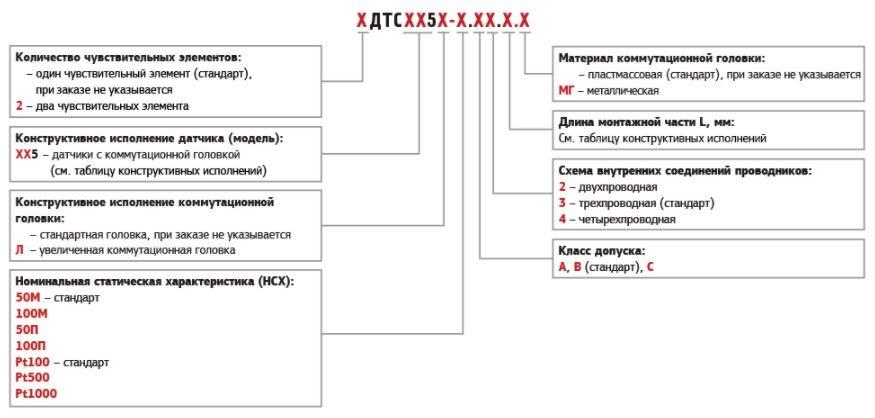 карта заказа термометров сопротивления ДТС025, ДТС035, ДТС045, ДТС065