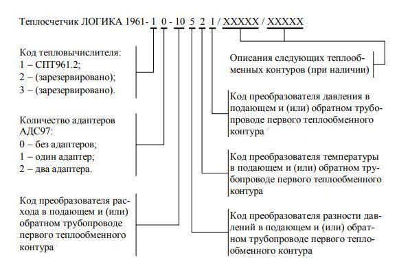 Форма заказа теплосчетчика Логика-1961