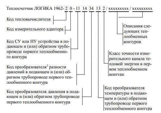 Форма заказа теплосчетчика ЛОГИКА-1962
