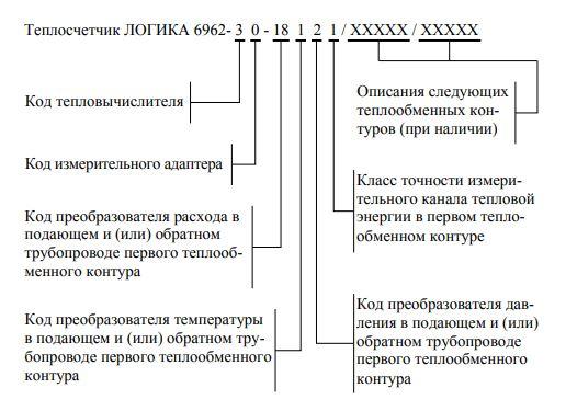 Форма (структура) заказа теплосчетчика ЛОГИКА-6962