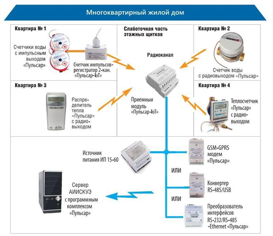 Система Пульсар-IoT