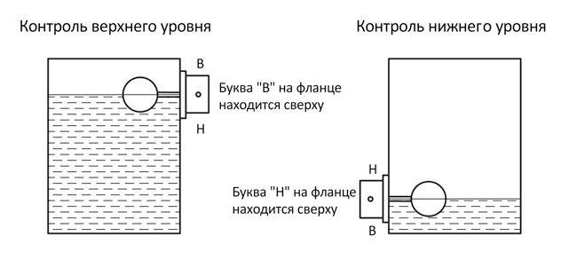 Варианты монтажа на емкости датчика-реле уровня ДРУ-1ПМ-СКБ