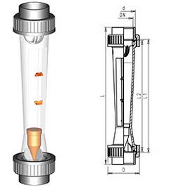 Ротаметр GF-335
