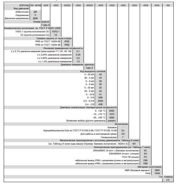 Форма заказа датчика давления Корунд-001М