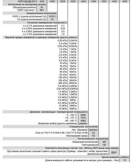 Форма заказа датчиков разности/перепада давления Корунд-ДД-001МН-И