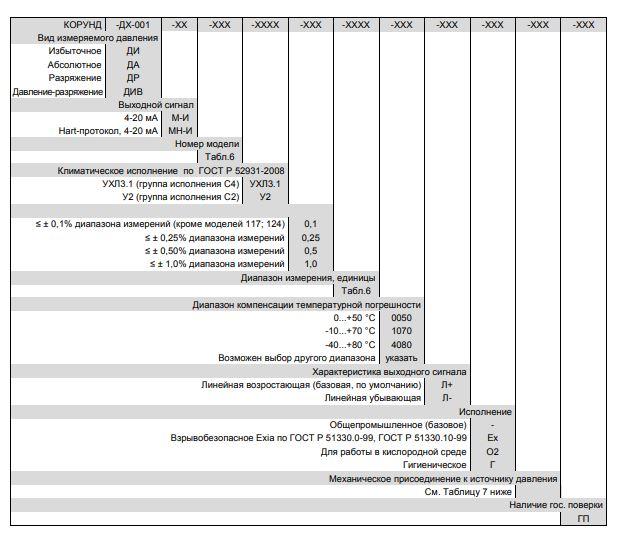 Форма заказа датчиков давлления Корунд-ДХ-001МН-И с индикатором