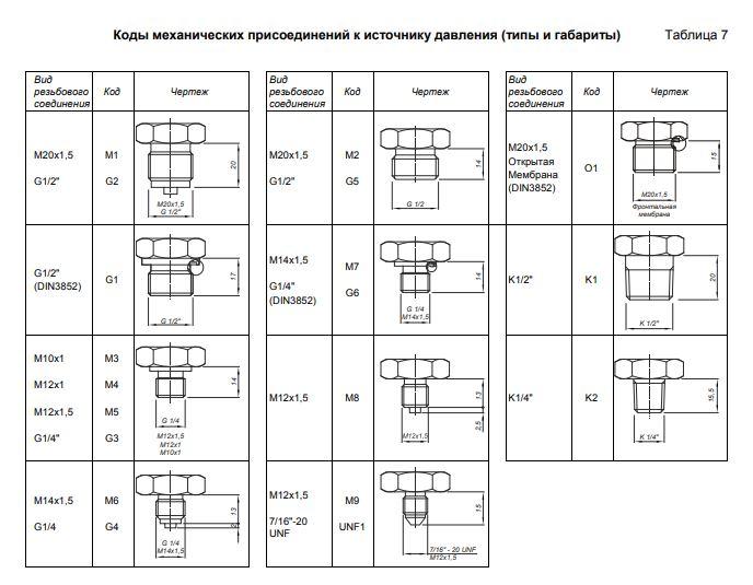 Коды механических присоединений преобразователей давления Корунд-ДХ-001МН-И