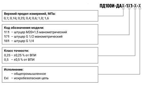 Форма заказа преобразователей ПД100И-ДА-111/171/181(Exi)