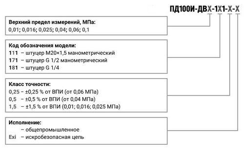 Форма заказа преобразователей ПД100И-ДВ-111/171/181(Exi)