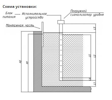 Схема установки погружного сигнализатора уровня ПСУ