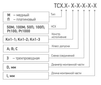 Форма заказа термометров сопротивления ТСМ/ТСП-Кл1-1,-2,-3