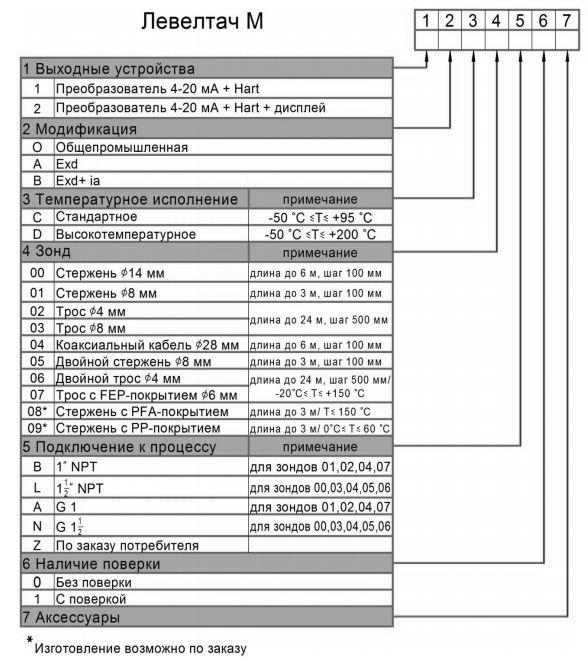Карта заказа уровнемера Левелтач-М