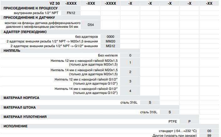 Форма (код) заказа клапанного блока VZ-30