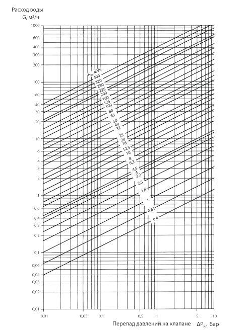 Номограмма для подбора регуляторов УРРД