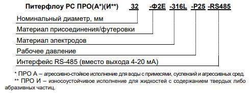 Форма заказа расходомеров Питерфлоу-РС-ПРО(А)(И)