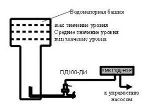 Пример использования измерителя-регулятора УМКТ1(Д)-Н1-Р